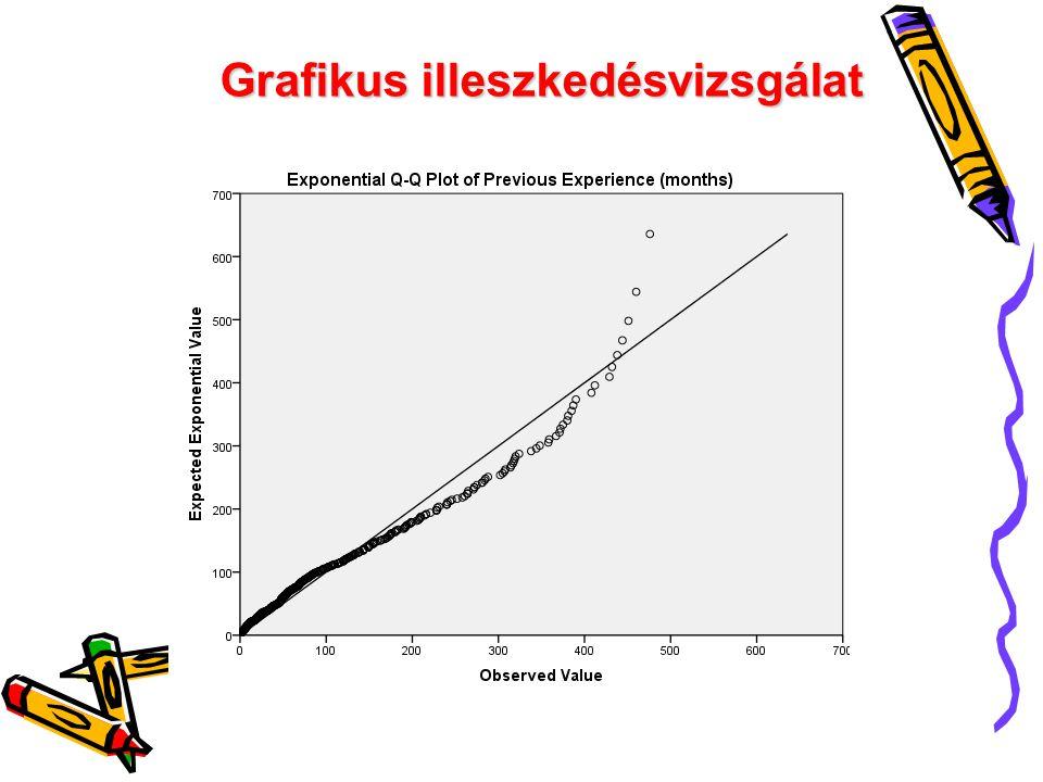 Grafikus illeszkedésvizsgálat