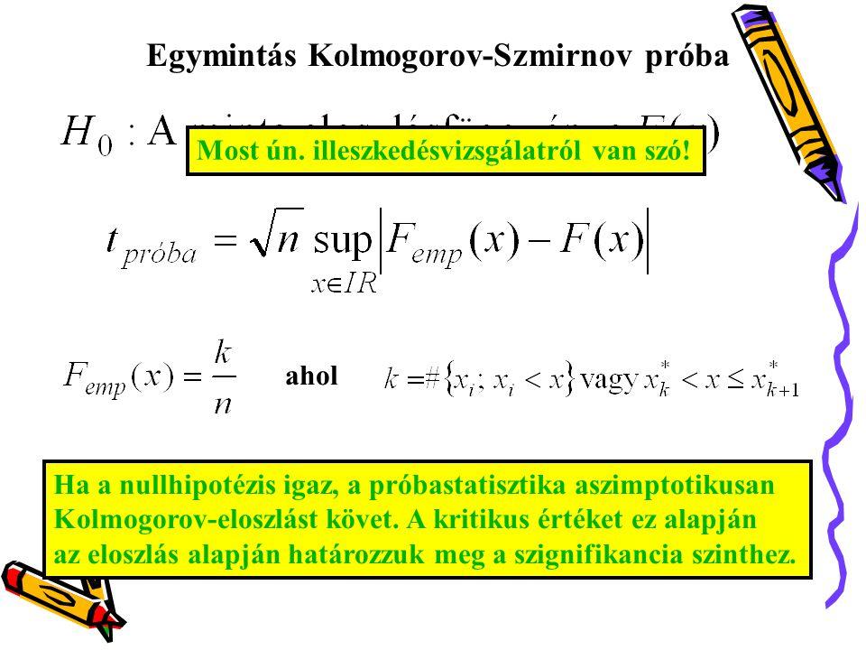 Egymintás Kolmogorov-Szmirnov próba