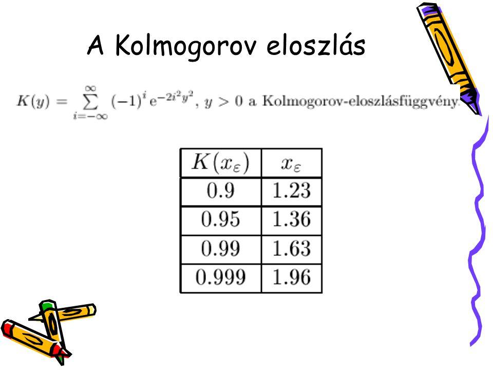 A Kolmogorov eloszlás