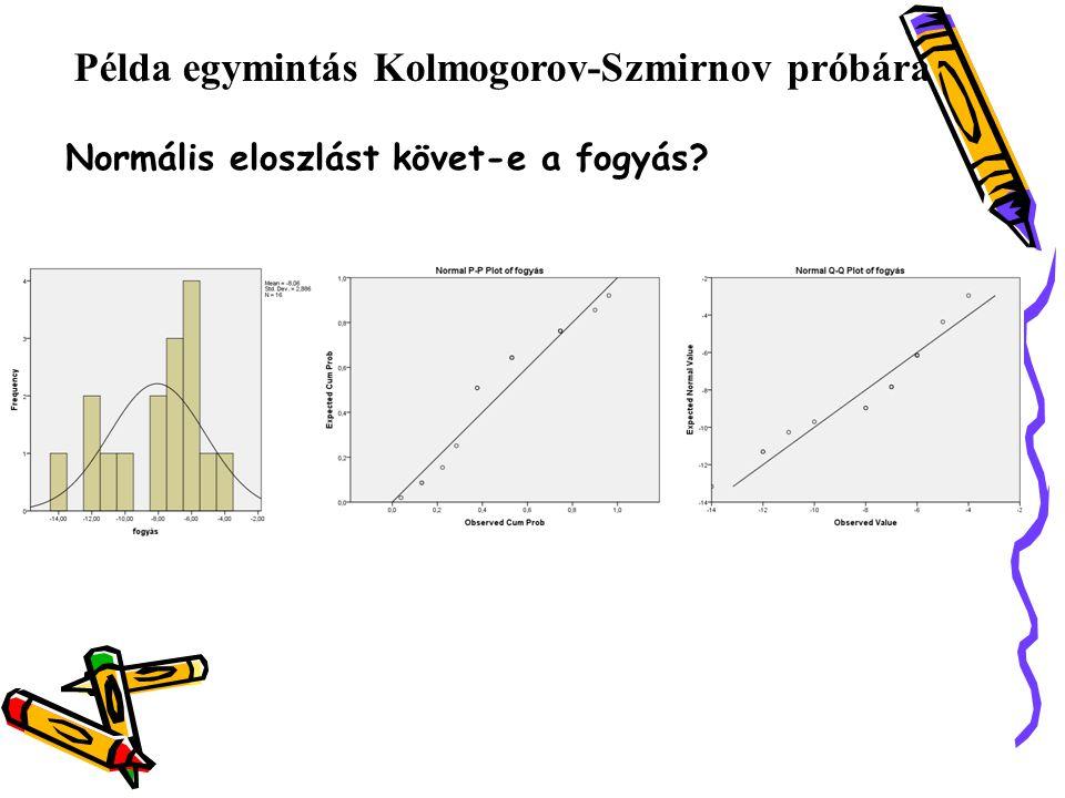 Példa egymintás Kolmogorov-Szmirnov próbára