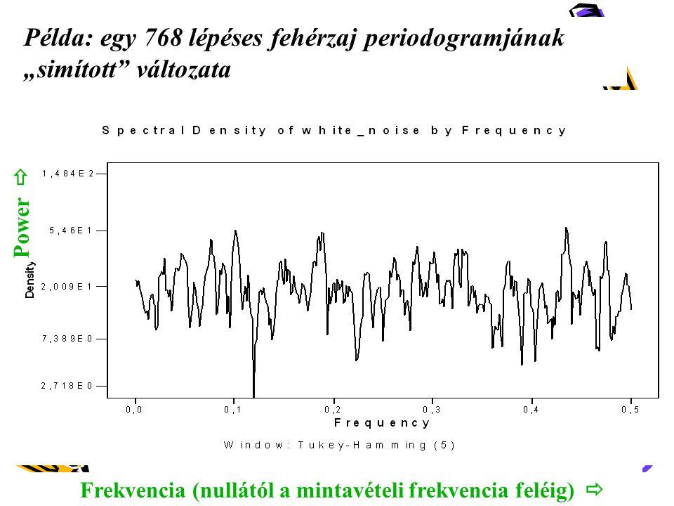Frekvencia (nullától a mintavételi frekvencia feléig) 