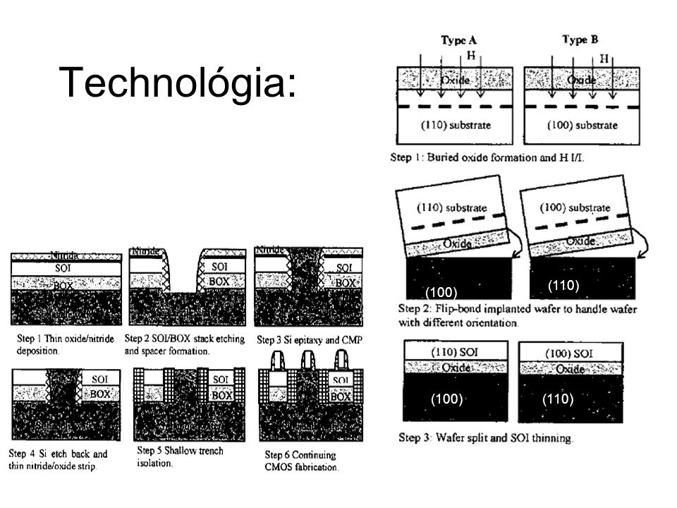 Technológia: (110) (100) (100) (110)