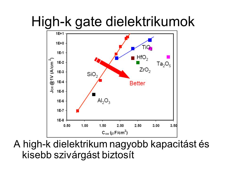 High-k gate dielektrikumok