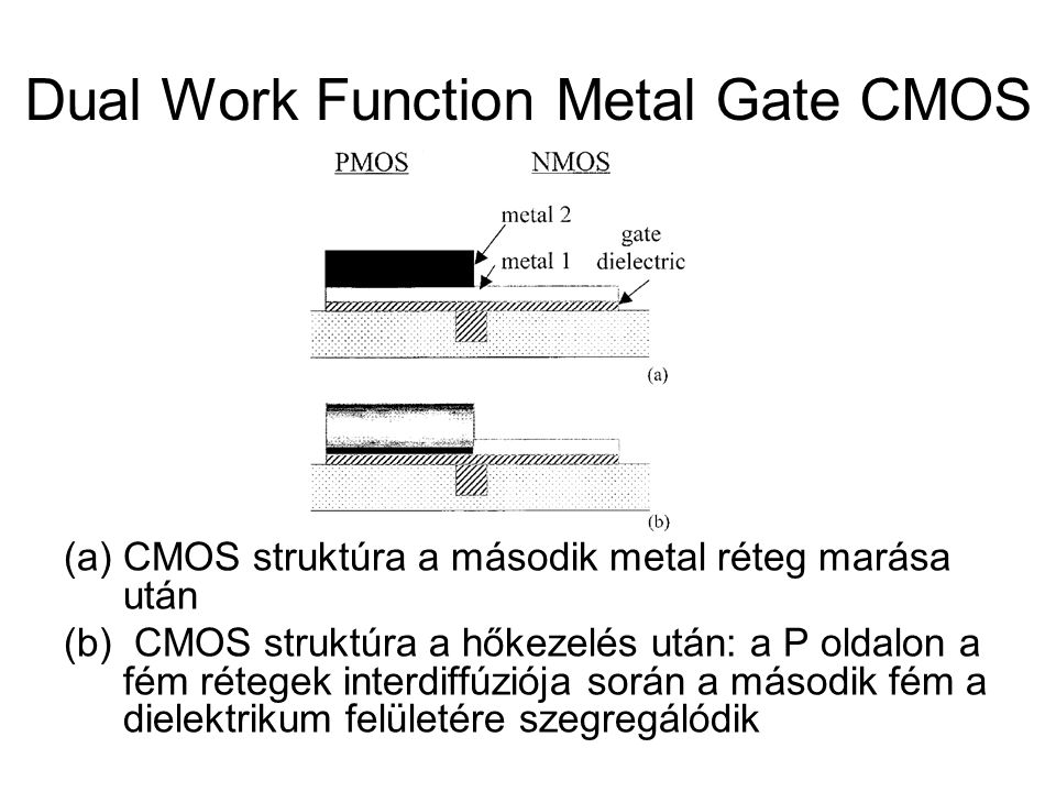 Dual Work Function Metal Gate CMOS