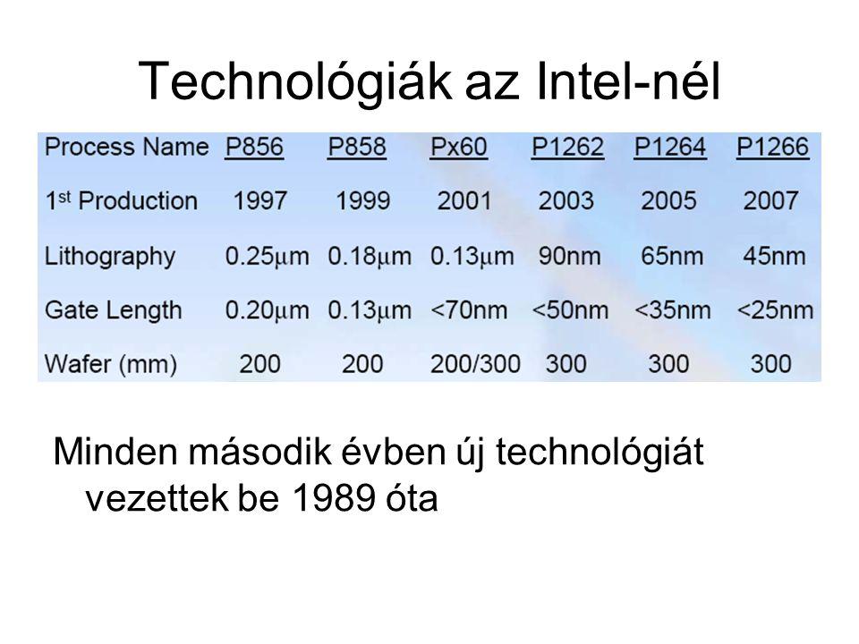 Technológiák az Intel-nél