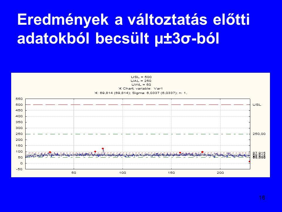Eredmények a változtatás előtti adatokból becsült µ±3σ-ból