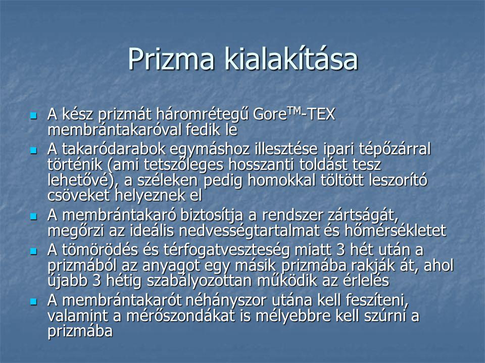 Prizma kialakítása A kész prizmát háromrétegű GoreTM-TEX membrántakaróval fedik le.