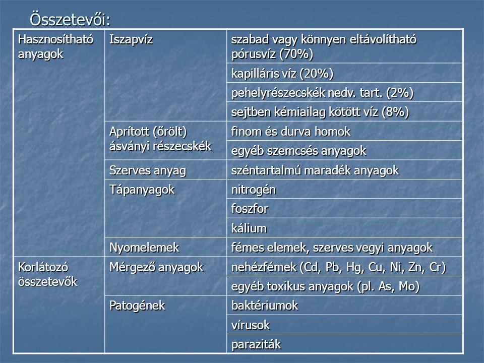 Összetevői: Hasznosítható anyagok Iszapvíz