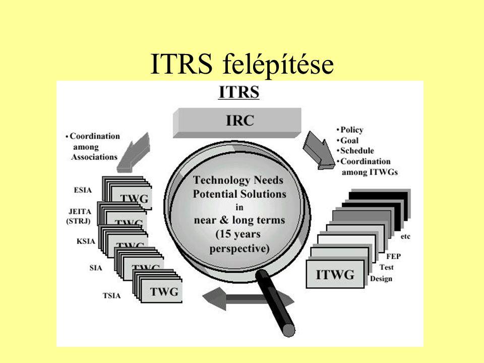 ITRS felépítése