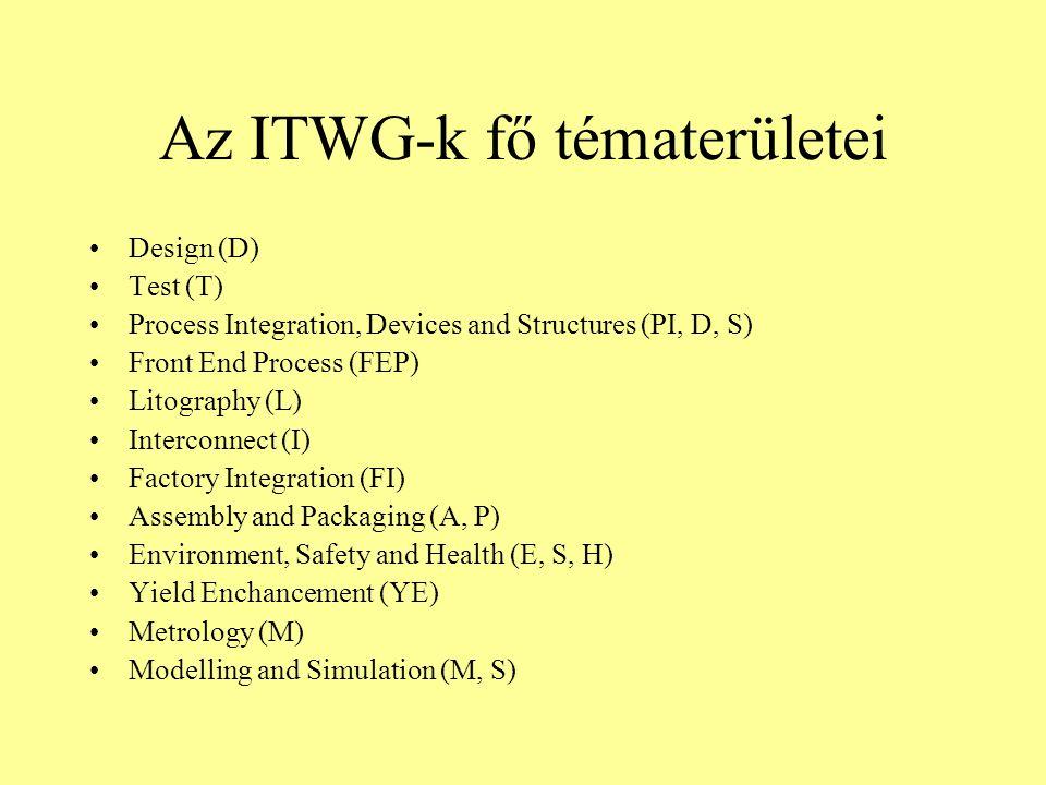 Az ITWG-k fő tématerületei