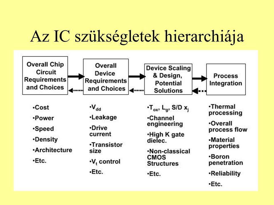Az IC szükségletek hierarchiája