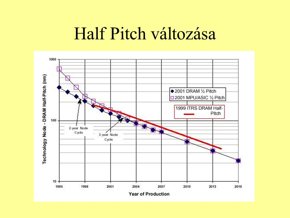Half Pitch változása