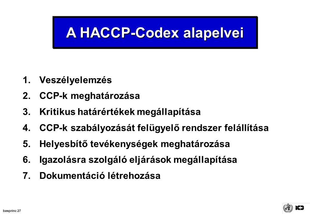 A HACCP-Codex alapelvei