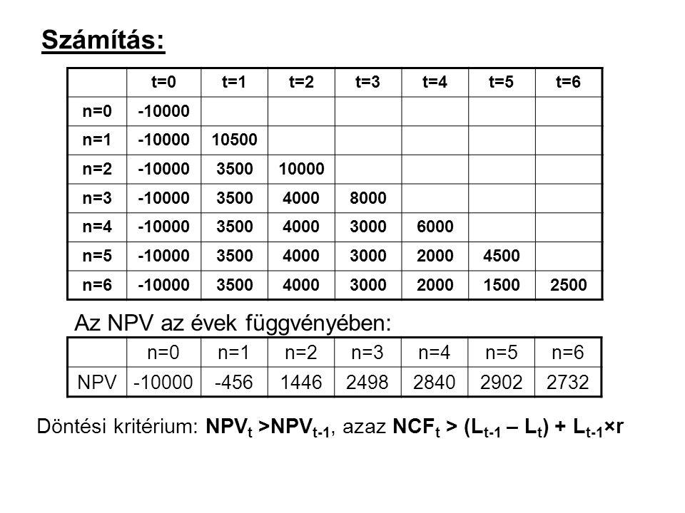 Számítás: Az NPV az évek függvényében: