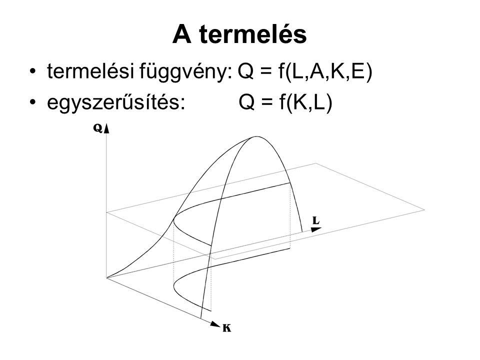 A termelés termelési függvény: Q = f(L,A,K,E)