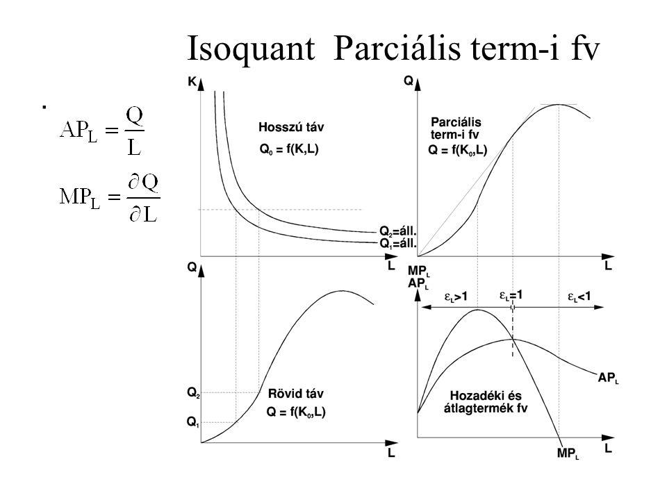 Isoquant Parciális term-i fv