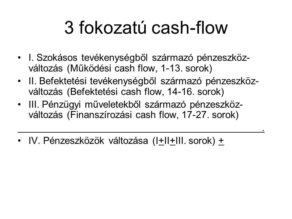 3 fokozatú cash-flow I. Szokásos tevékenységből származó pénzeszköz-változás (Működési cash flow, 1-13. sorok)
