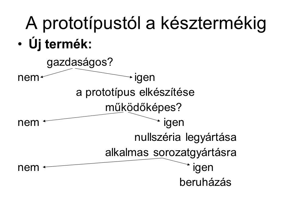 A prototípustól a késztermékig