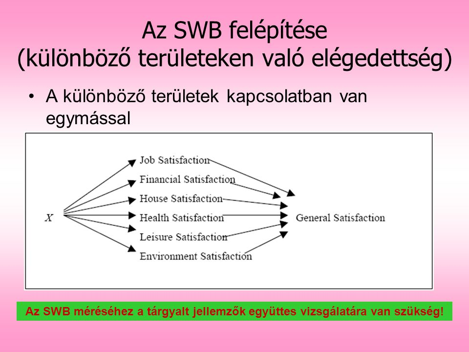 Az SWB felépítése (különböző területeken való elégedettség)