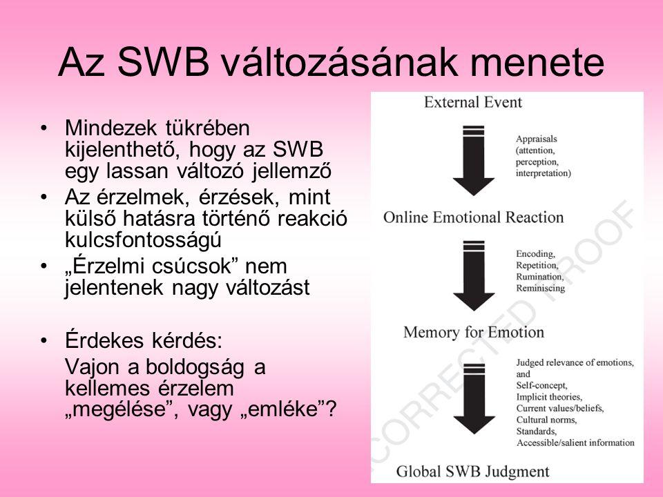 Az SWB változásának menete