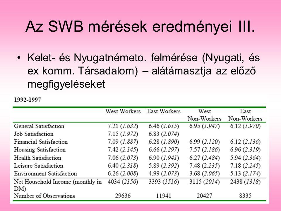 Az SWB mérések eredményei III.