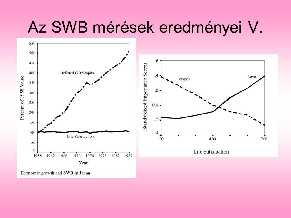 Az SWB mérések eredményei V.