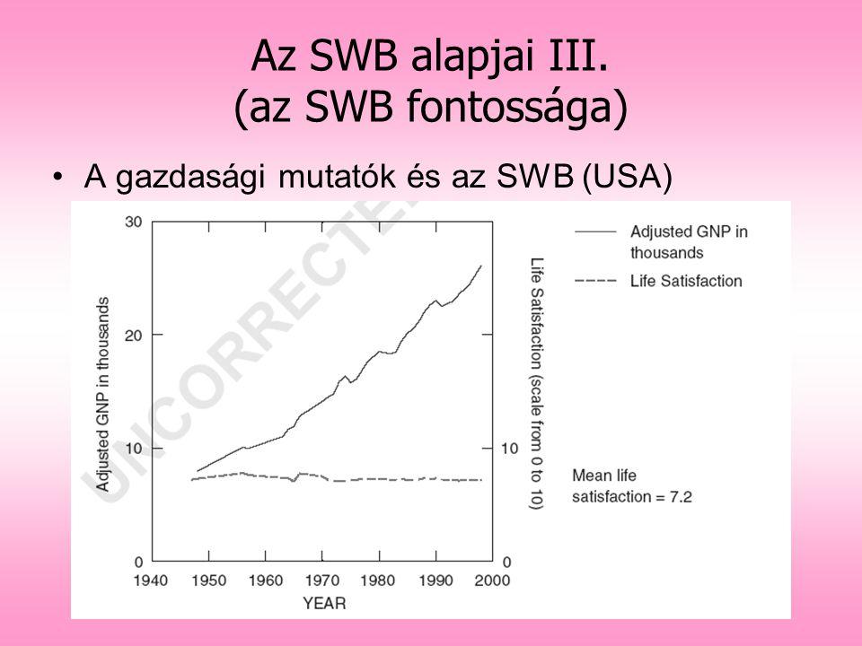 Az SWB alapjai III. (az SWB fontossága)