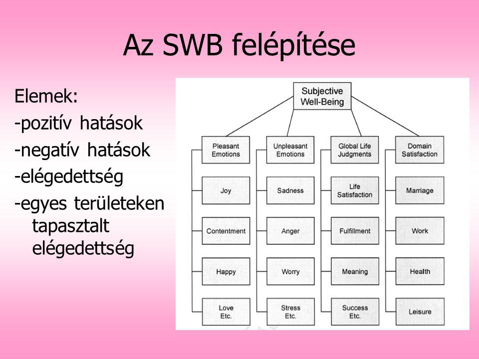 Az SWB felépítése Elemek: -pozitív hatások -negatív hatások