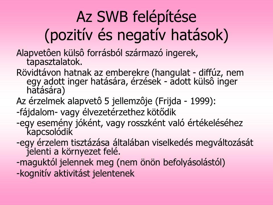 Az SWB felépítése (pozitív és negatív hatások)