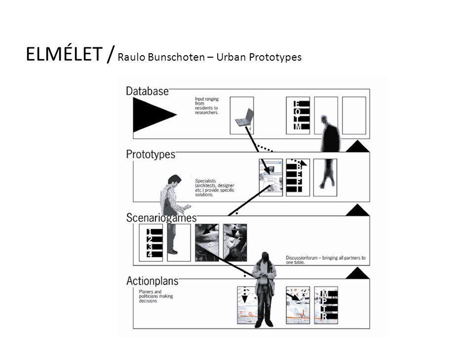 ELMÉLET / Raulo Bunschoten – Urban Prototypes