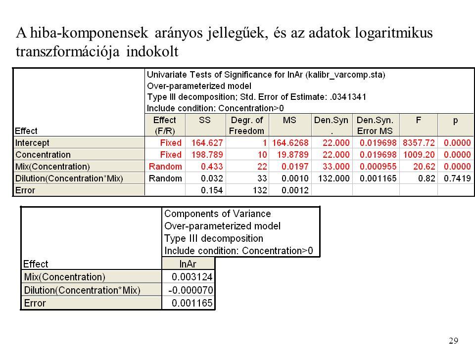 A hiba-komponensek arányos jellegűek, és az adatok logaritmikus transzformációja indokolt