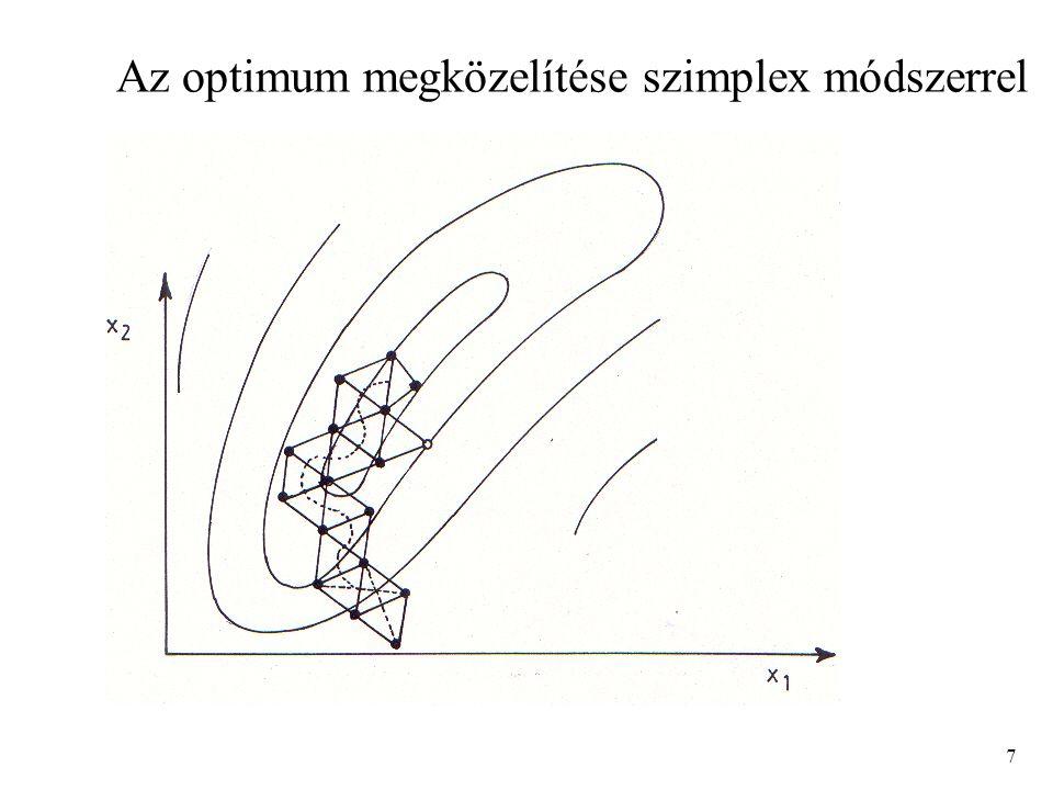 Az optimum megközelítése szimplex módszerrel