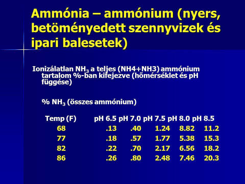 Ammónia – ammónium (nyers, betöményedett szennyvizek és ipari balesetek)