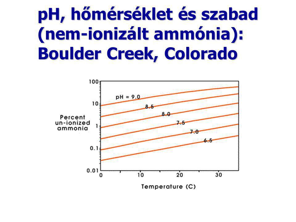 pH, hőmérséklet és szabad (nem-ionizált ammónia): Boulder Creek, Colorado