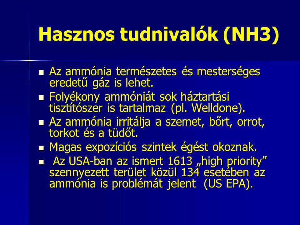 Hasznos tudnivalók (NH3)