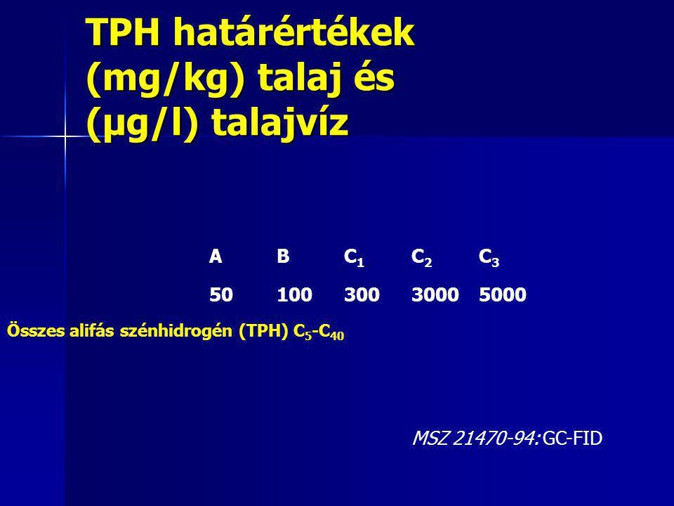 TPH határértékek (mg/kg) talaj és (μg/l) talajvíz
