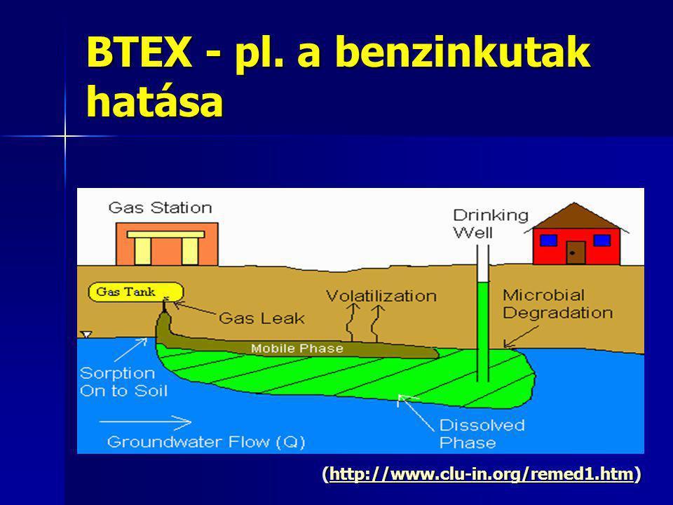 BTEX - pl. a benzinkutak hatása