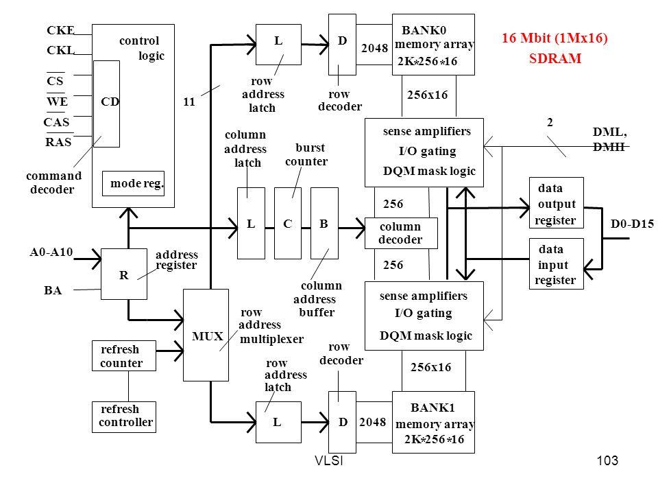 16 Mbit (1Mx16) SDRAM BANK0 * 2K 256 16 sense amplifiers I/O gating