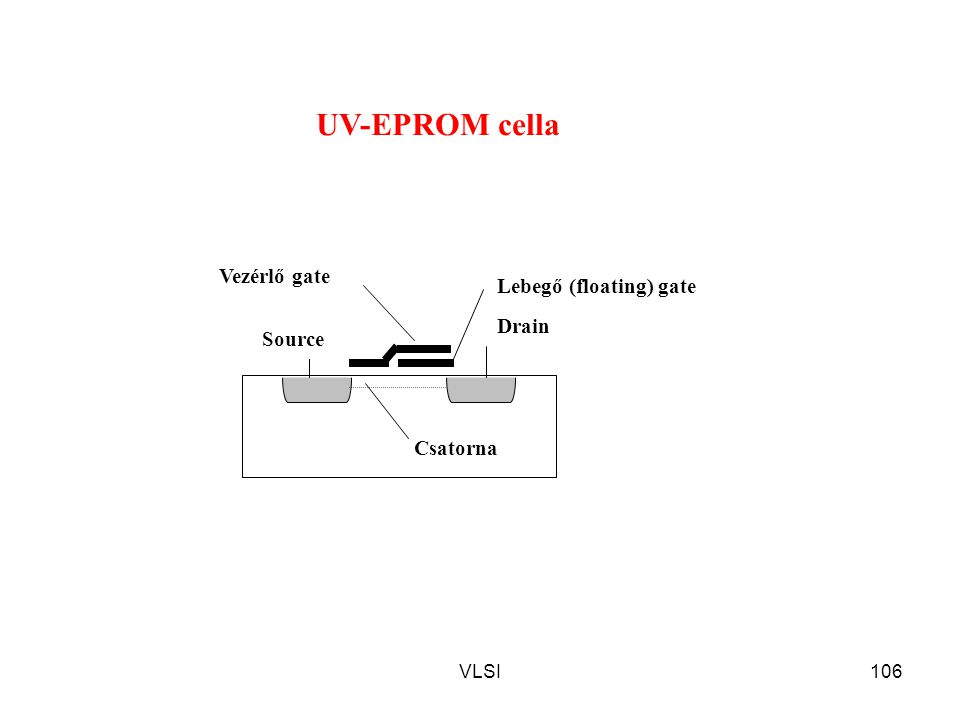 UV-EPROM cella Vezérlő gate Lebegő (floating) gate Drain Source