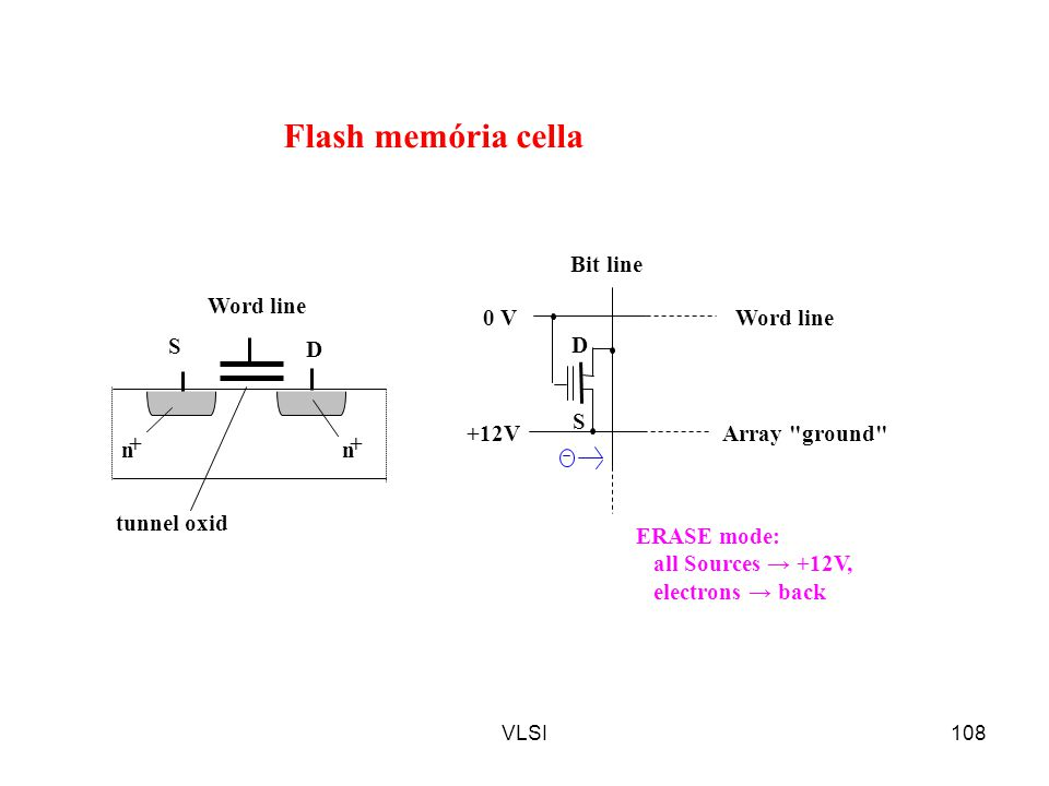 Flash memória cella 0 V +12V ERASE mode: all Sources → +12V,