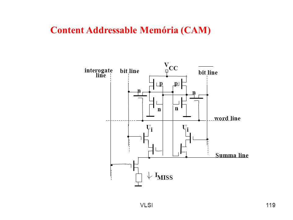 Content Addressable Memória (CAM)