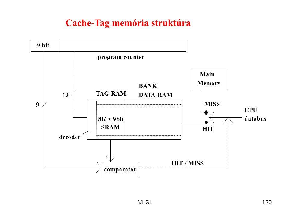 Cache-Tag memória struktúra