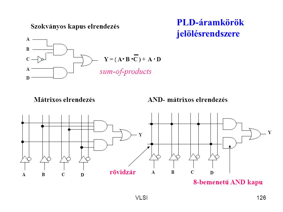 PLD-áramkörök jelölésrendszere