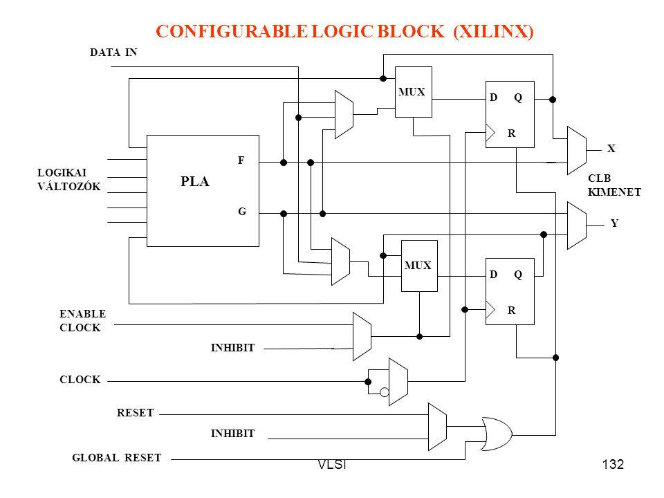 CONFIGURABLE LOGIC BLOCK (XILINX)