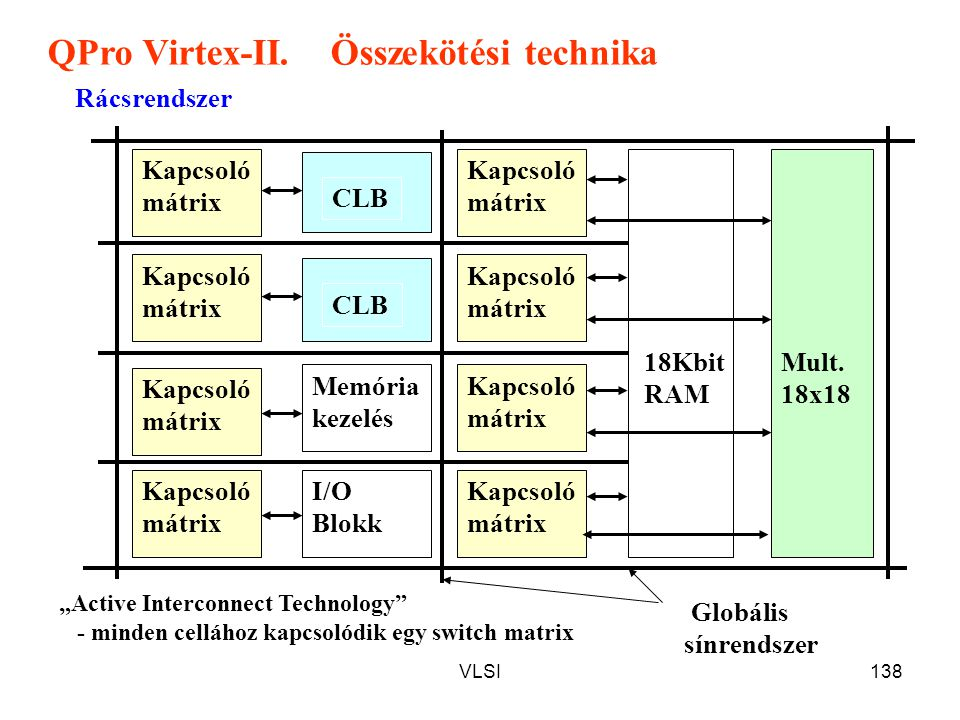 QPro Virtex-II. Összekötési technika