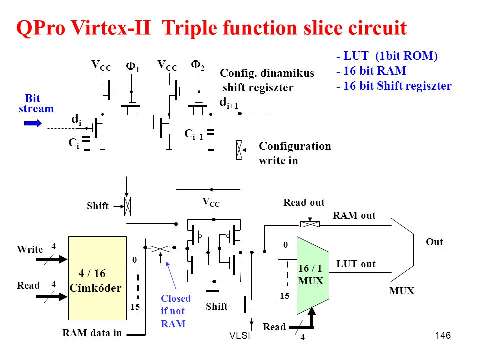 QPro Virtex-II Triple function slice circuit