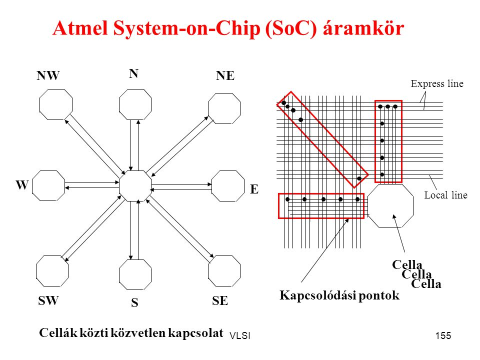 Atmel System-on-Chip (SoC) áramkör