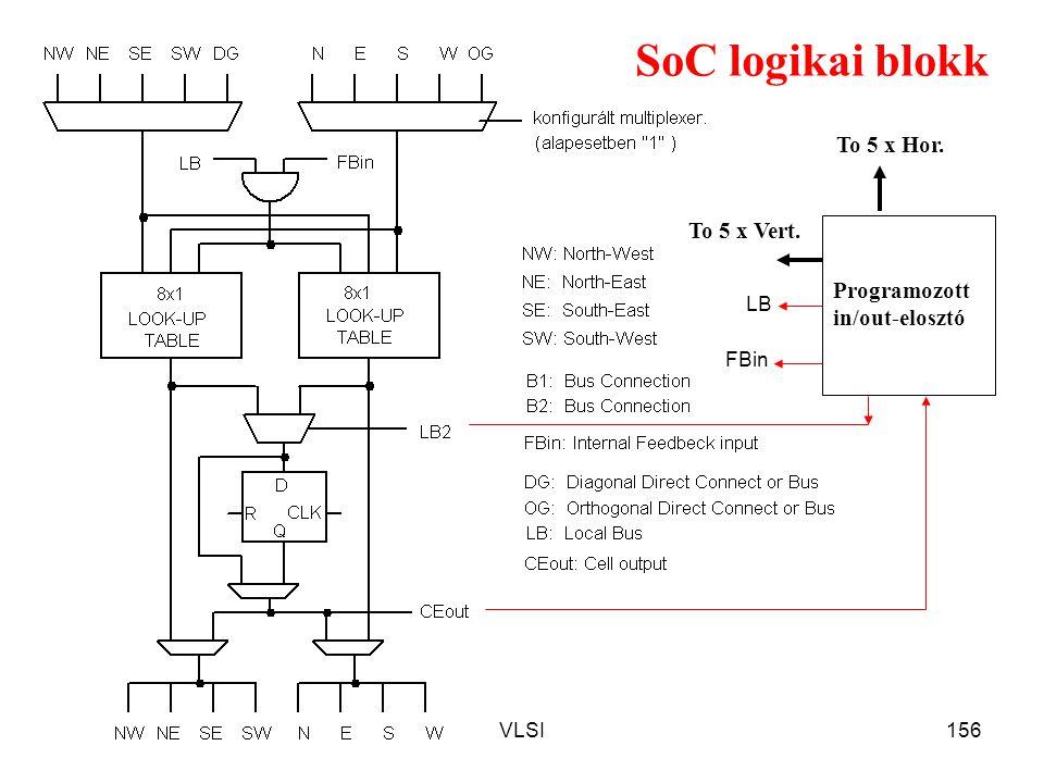 SoC logikai blokk To 5 x Hor. To 5 x Vert. Programozott in/out-elosztó