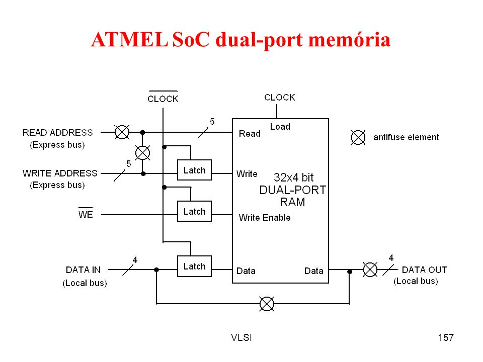 ATMEL SoC dual-port memória