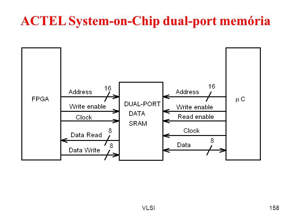 ACTEL System-on-Chip dual-port memória